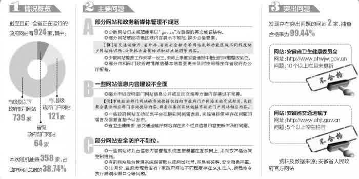"""安徽省政府办公厅发布四季度抽查通报 2家政府网站""""不合格"""""""
