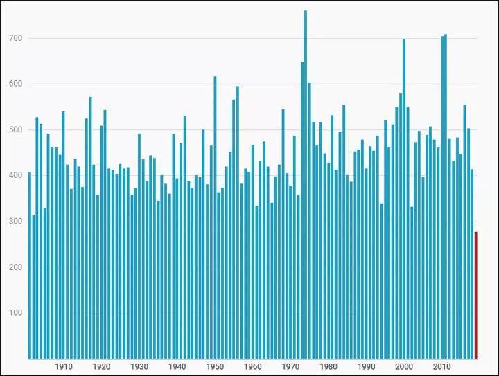 澳大利亚1900年-2019年降水情况,红色为2019年降水情况 图片来源:侠客岛